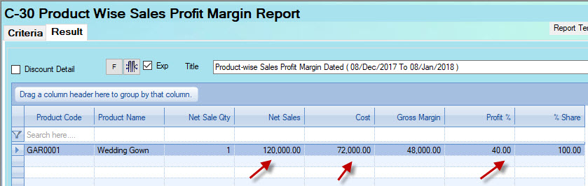 Profit margin report in Candela
