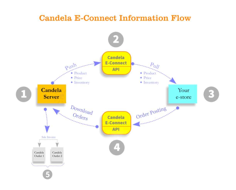 Candela_e_connect